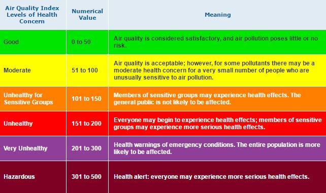 Air Quality 7